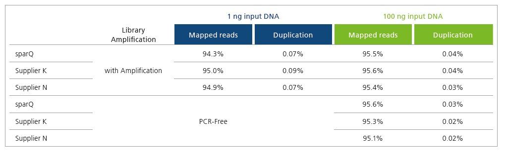 sparQ DNA Library Prep Kit | Next Generation Sequencing